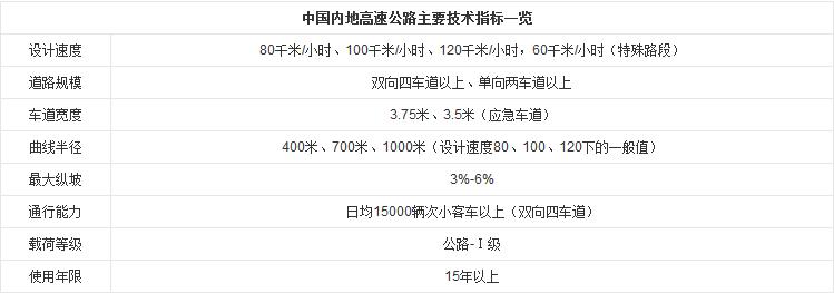 中国高速公路_国之工程_中国工程科技知识中心