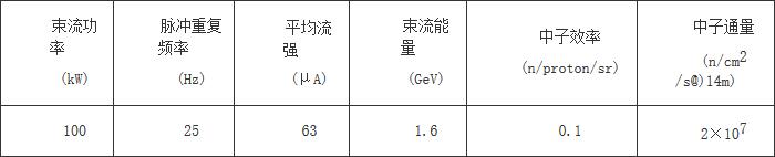 中国散裂中子源项目